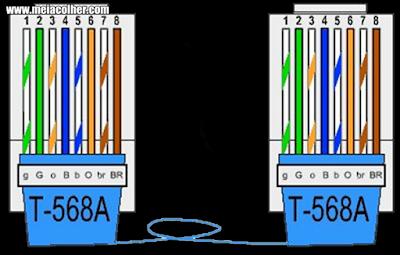 esquema de cores dos fios de internet