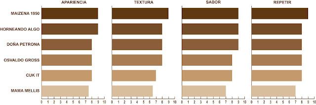 puntos de cada categoria bake off alfajores