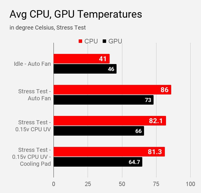 Average CPU and GPU temperatures of Mi Notebook 14 Horizon in different testing modes in AIDA64 too.