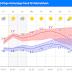 Update : Sommer,Sonne, Hitze, wie geht es weiter?