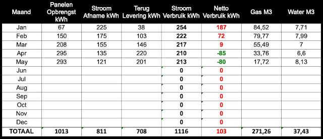Meterstanden Mei 2021 Zonnepanelen