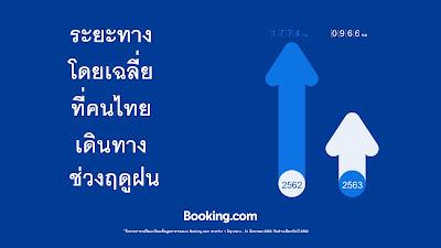เมื่อความสุขวัดไม่ได้ด้วยระยะทาง Booking.com เผยคนไทยเลือกเที่ยวใกล้บ้านมากขึ้นช่วงหน้าฝนที่ผ่านมา  แม้ระยะทางที่คนไทยเดินทางท่องเที่ยวลดลงถึง 46% เมื่อเทียบกับปีก่อนหน้า แต่เมืองหลวงอย่างกรุงเทพฯ และเมืองท่องเที่ยวยอดนิยมอย่างเชียงใหม่ยังได้รับความนิยมอยู่เสมอในช่วงหน้าฝนนี้