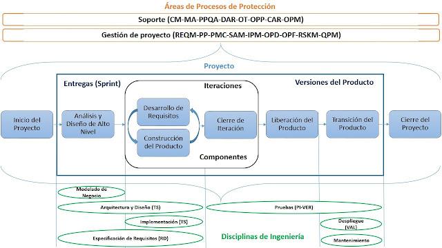 Modelo del proceso DAC aplicando CMMI+Agile