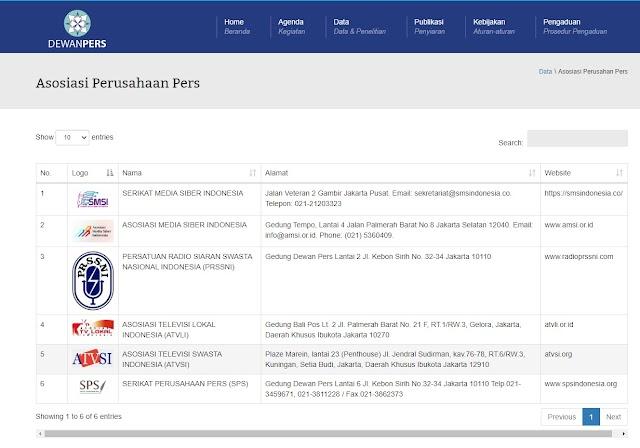 Enam Organisasi Asosiasi Perusahaan Pers Di Indonesia