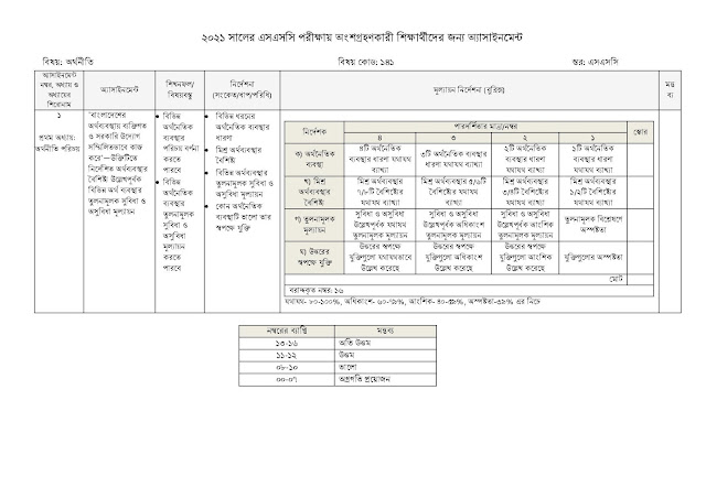 SSC Economics Assignment Answer 2021 pdf Download Class 9-10