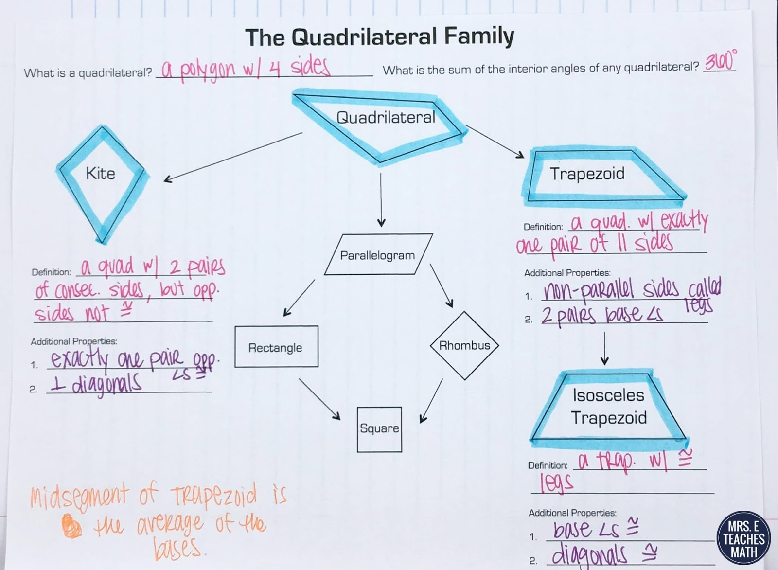Special quadrilaterals always sometimes never mrs e teaches math i also had students fill out this family tree to help them see the relationships between the special quadrilaterals i have another page as well for pooptronica