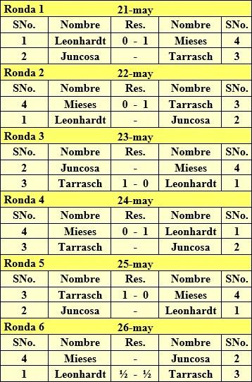 Listado de los emparejamientos del Torneo de Mannheim-1922