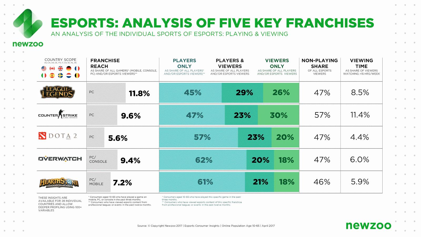 El 42 % de la gente que ve eSports no juega a ese videojuego