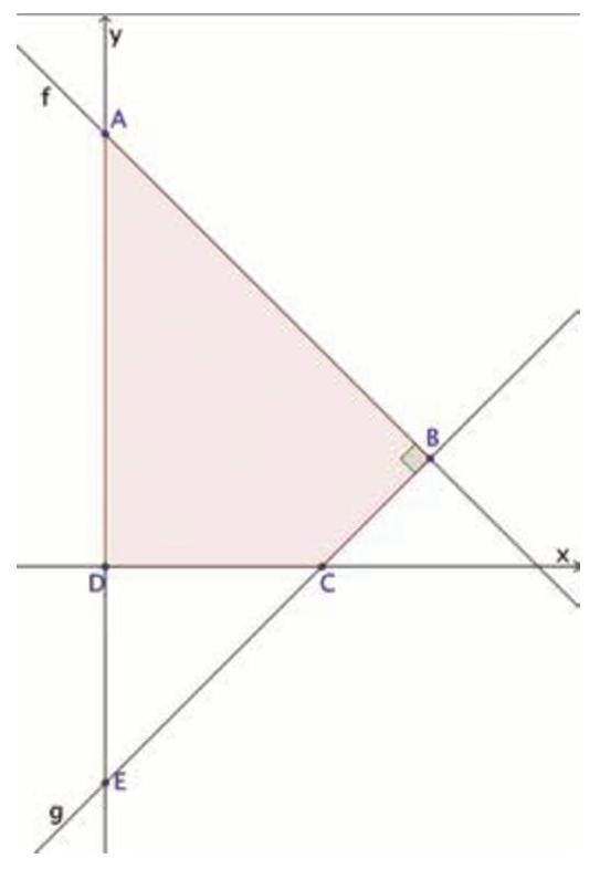 A reta f que passa pelo ponto A(0, 8) e a reta g que passa pelos pontos E