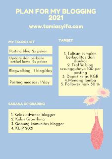 Rencana tahunan blog