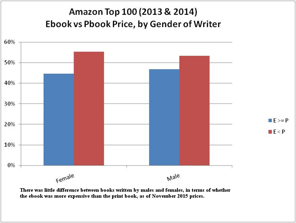 Dodecahedron Books: Current Prices of Ebooks vs Print Books
