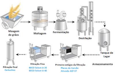 esquema processo produçao vodka vodca fabricaçao