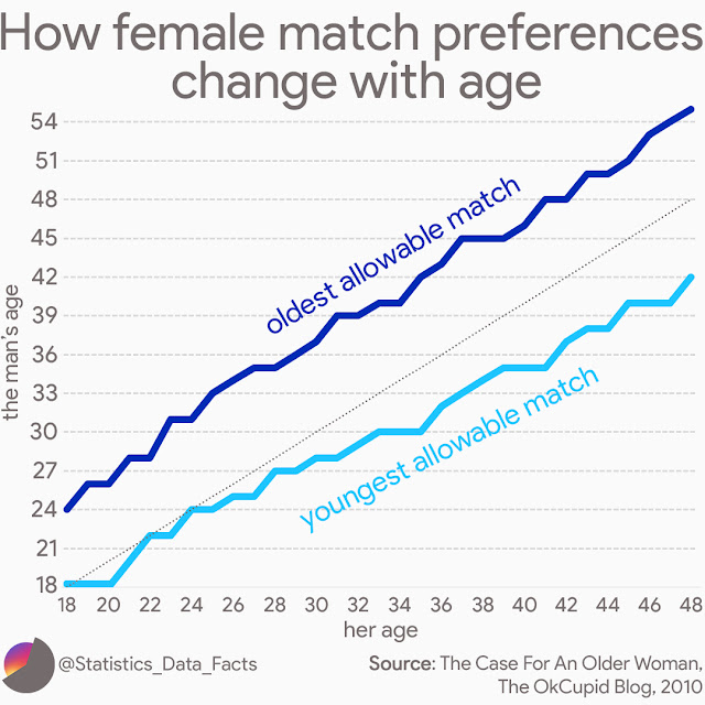 How female match preferences change with age