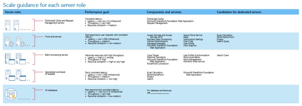 sharepoint requirements template - hezequias vasconcelos requisitos de sistema para o