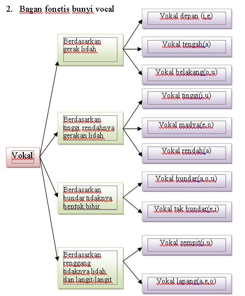 Pengertian, perbedaan, morfem dan kata, konsonan dan vocal , makna leksikal dan makna gramatikal, kata yang separadigmatik, Grafem