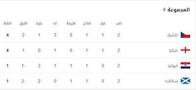 ترتيب-المجموعة-الرابعة-بكأس-الأمم-الأوروبية