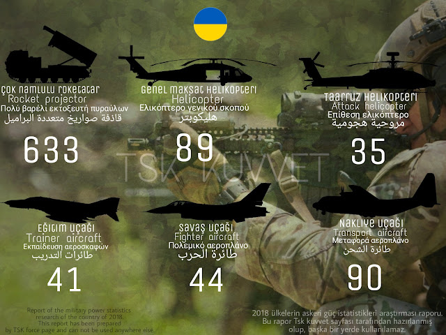 Ukraina army power