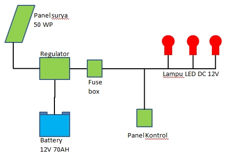 Hobby Electronic Memasang Panel Surya Sendiri Diy