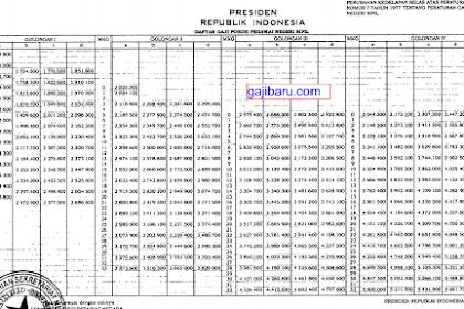Update Terbaru Resmi, Tabel Gaji PNS 2019 PDF Dari PP Kenaikan Gaji