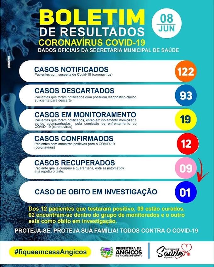 Coronavírus: Dos 12 casos confirmados em ANGICOS, 09 já estão recuperados