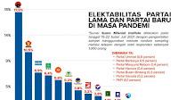 Sebagai Pendatang Baru, Elektabilitas Partai Gelora Indonesia Semakin Unggul