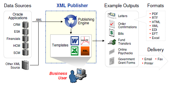 Xml Publisher Data Template  aud03 new date 8 07 an equal