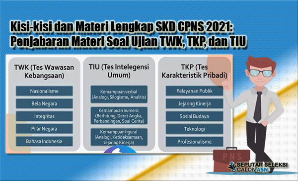 Kisi-kisi dan Materi Lengkap SKD CPNS 2021: Penjabaran Materi Soal Ujian TWK, TKP, dan TIU