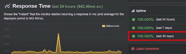 uptime performance test of wordpress website of greengeeks