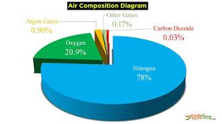 Air composition diagram, vayu me gaison ka sanghtan