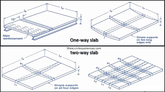 Difference Between One Way Slab And Two Way Slab | One Way Slab vs Two Way Slab