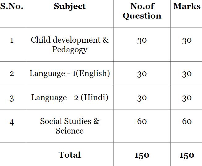 CTET syllabus paper 2 social science in Hindi