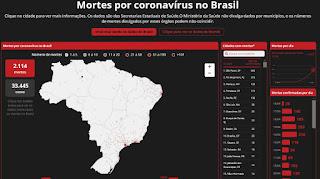 Mortes por coronavírus no Brasil - G1 Especial