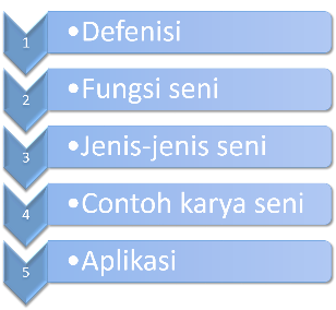 cara membuat list di power point