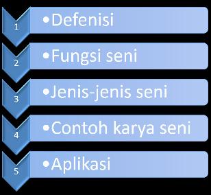 power point merupakan salah satu kegiatan aplikasi Micsorsoft Office yang didesain khusus  CARA MEMBUAT DAFTAR (LIST) DENGAN SMARTART DI POWER POINT