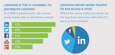 b2b marketing statistics 2020