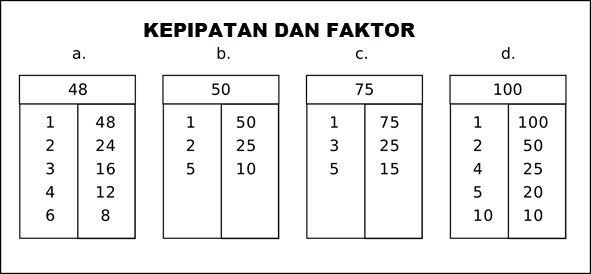 kelipatan dan Faktor