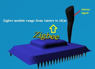 GPRS module or Zigbee module