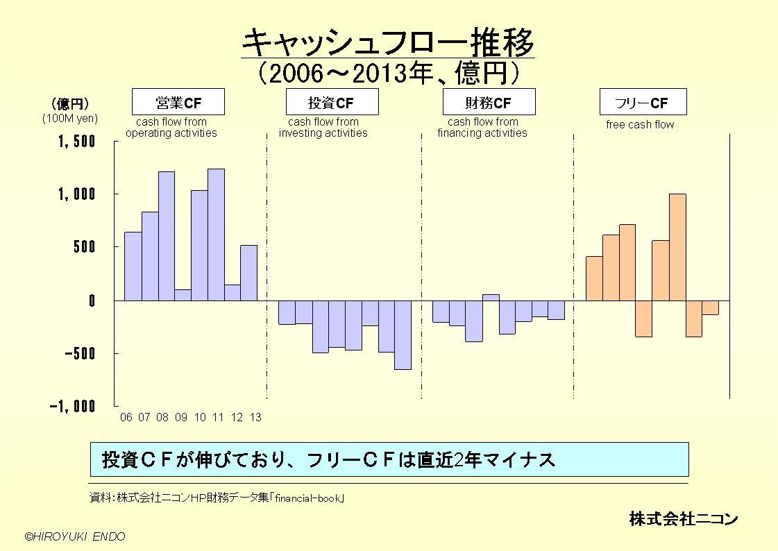 株式会社ニコンのキャッシュフロー推移
