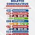 Ponto Novo: Confira o boletim epidemiológico do coronavírus atualizado desta sexta (12)