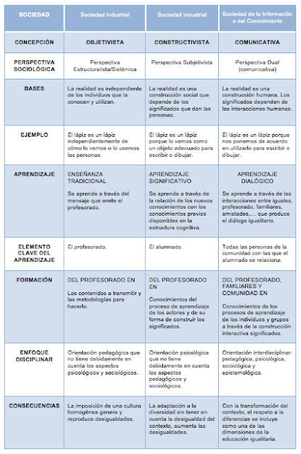 tabla sociedad de la informacion