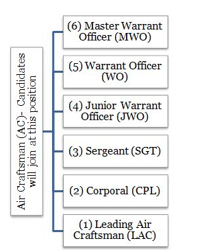air force x group salary and job profile