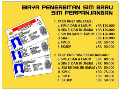 Biaya Penerbitan SIM Baru dan Perpanjangan di Jawa Timur 2016