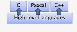Types of Programming Languages - High Level Programming Language
