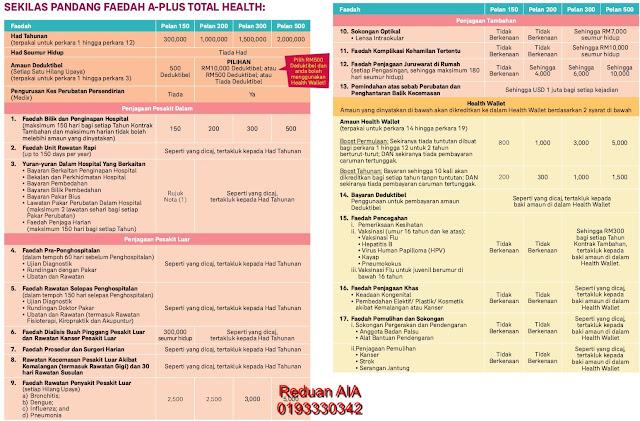 Faedah Medikal Kad 1 Keluarga AIA Public Takaful