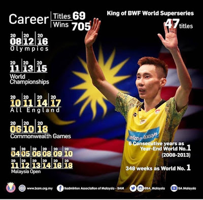 Malaysian shuttler Lee Chong Wei announces his retirement from the sport after 19 years on the international circuit, Lee Chong Wei, Dato Lee Chong Wei, Dato Lee Chong Wei Bersara, Video Sidang Media Dato Lee Chong Wei Umum Bersara, Reaksi Pemain Badminton Dunia Terhadap Persaraan Lee Chong Wei, Karier Badminton Lee Chong Wei Terhenti Selepas 19 Tahun, Lee Chong Wei Bersara Atas Sebab Faktor Kesihatan,