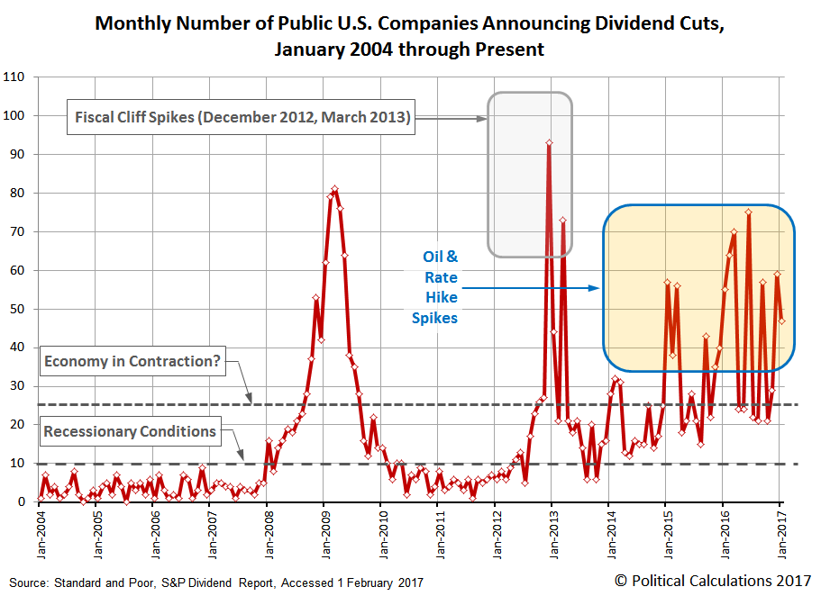 Number of Public U.S. Companies Posting Decreasing Dividends, January 2004 through January 2017