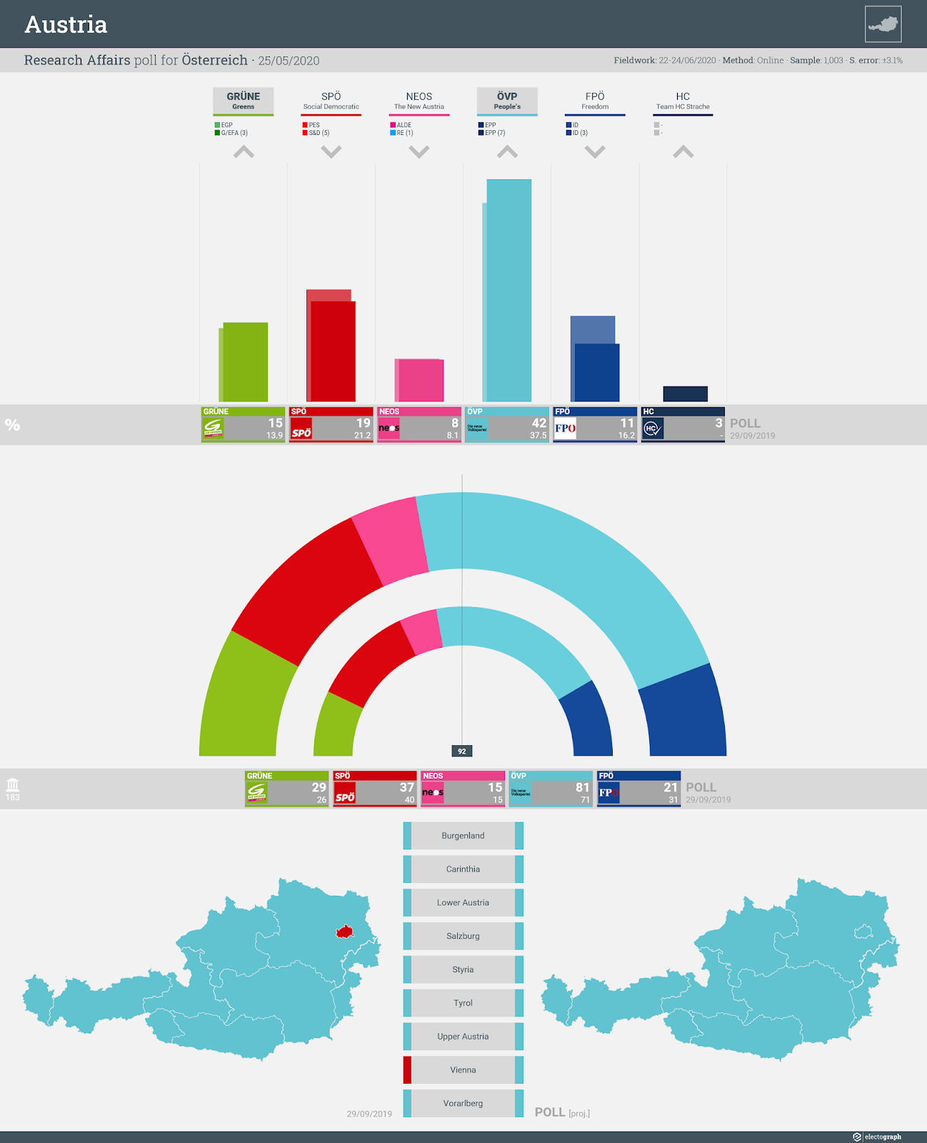 AUSTRIA: Research Affairs poll chart for Österreich, 25 June 2020