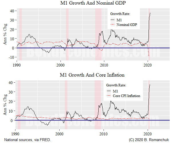 Chart: M1 growth, nominal GDP growth, inflation.