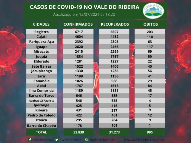 Vale do Ribeira soma 32.839 casos positivos, 31.273 recuperados e 995 mortes do Coronavírus - Covid-19