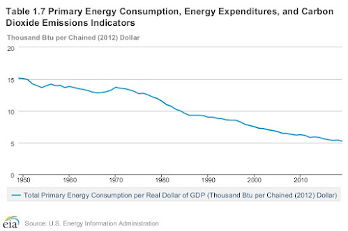Recessions and Energy Efficiency